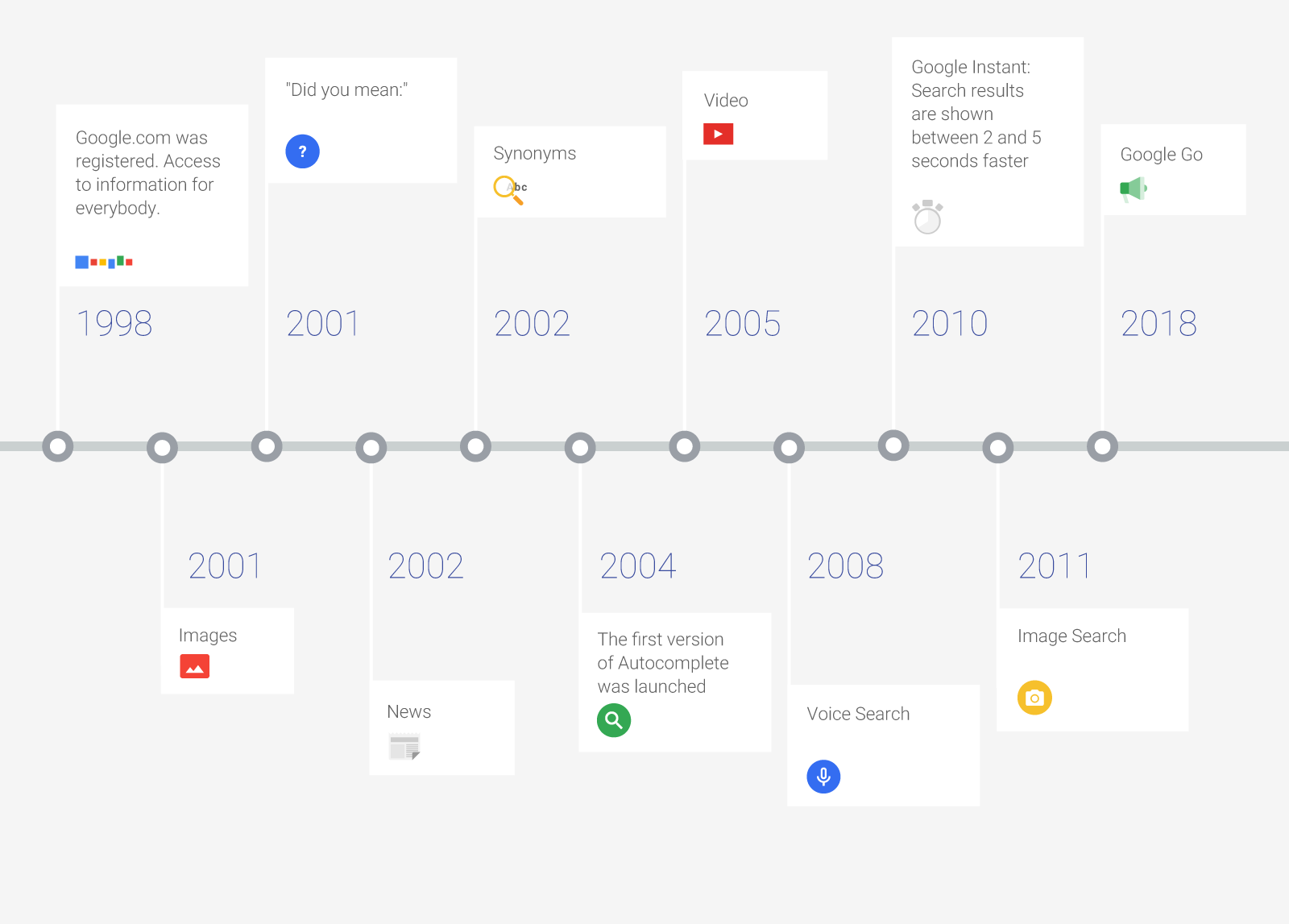 20 years of Google search evolution